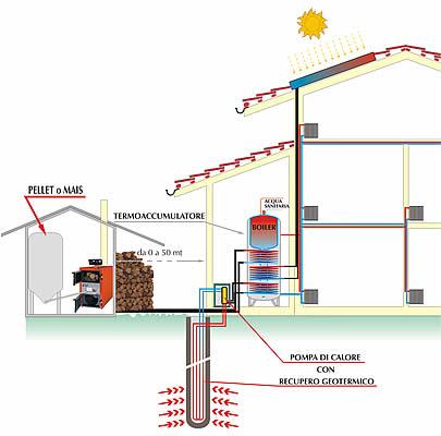 Caldaie a legna caldaie a legna laser di ghigo costruzione caldaie a legna a fiamma - Sistemi di riscaldamento casa ...